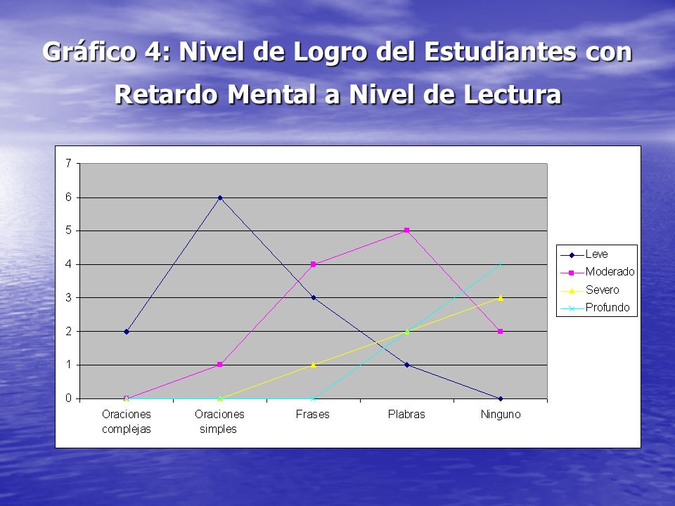Gráfico 4: Nivel de Logro del Estudiantes con Retardo Mental a Nivel de Lectura