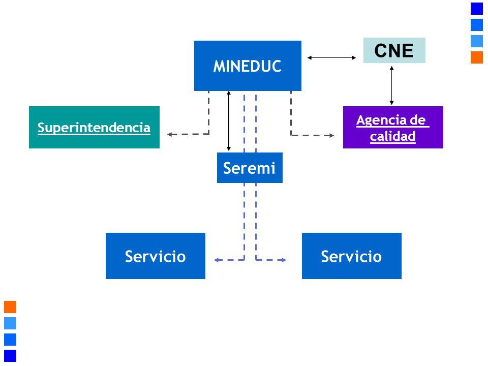 CNE MINEDUC Seremi Servicio Servicio Agencia de Superintendencia