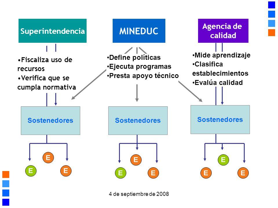MINEDUC Agencia de Superintendencia calidad Mide aprendizaje Clasifica