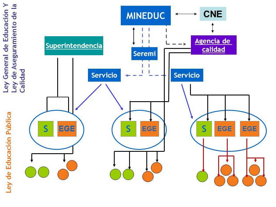 MINEDUC CNE S EGE Ley General de Educación Y