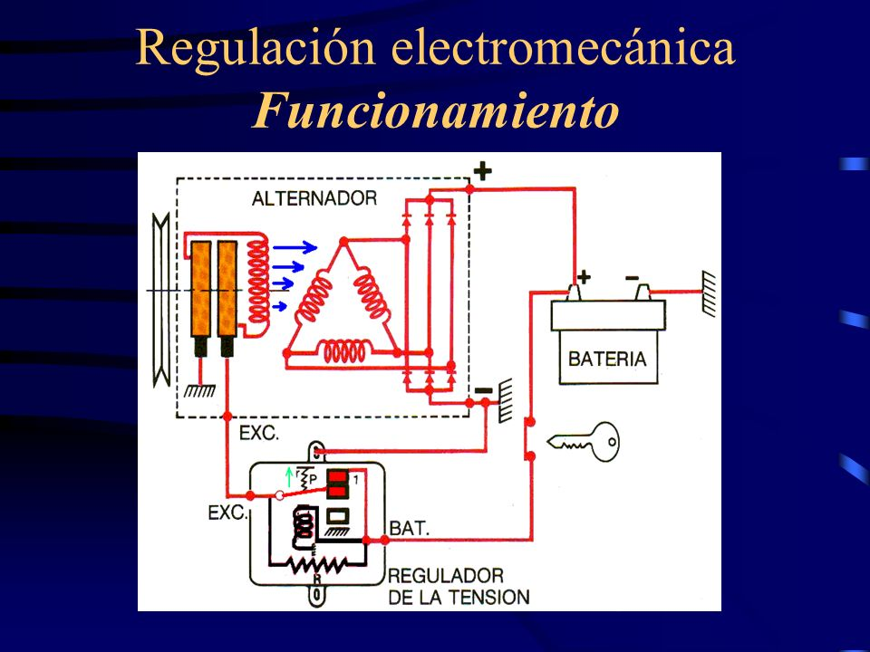 Regulación electromecánica Funcionamiento