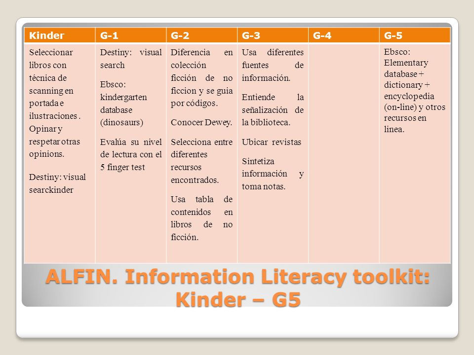 ALFIN. Information Literacy toolkit: Kinder – G5