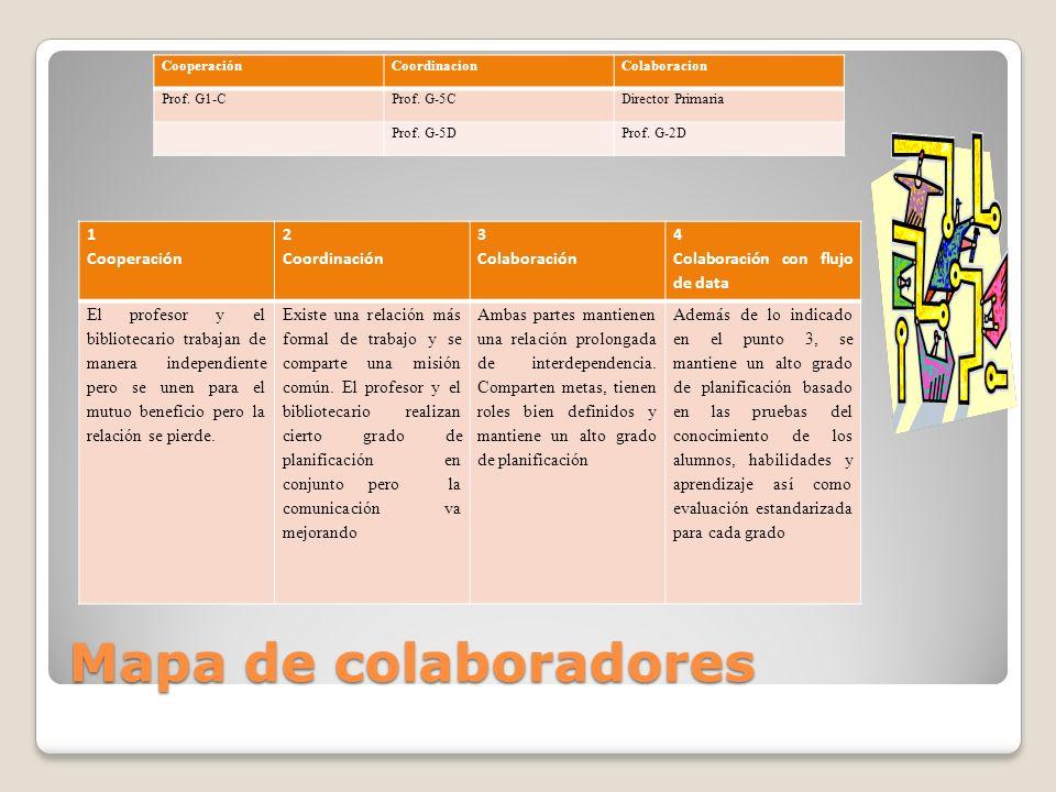 Mapa de colaboradores 1 Cooperación 2 Coordinación 3 Colaboración 4