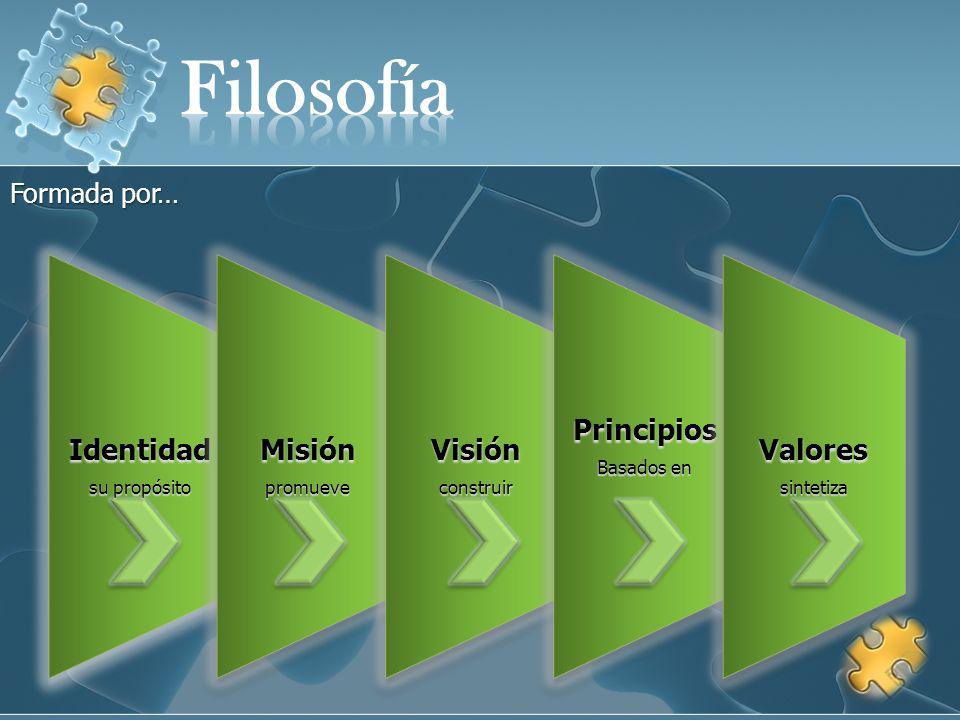 Filosofía Identidad Misión Visión Principios Valores Formada por…