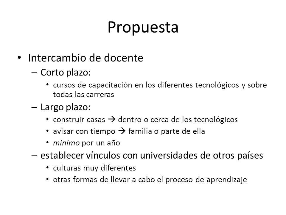 Propuesta Intercambio de docente Corto plazo: Largo plazo: