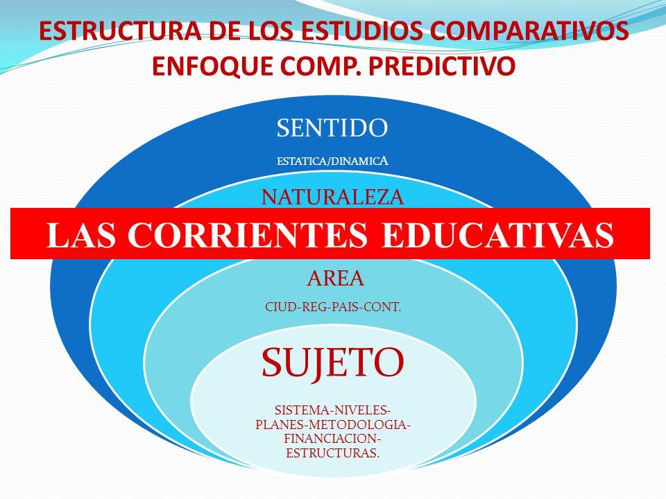 ESTRUCTURA DE LOS ESTUDIOS COMPARATIVOS ENFOQUE COMP. PREDICTIVO