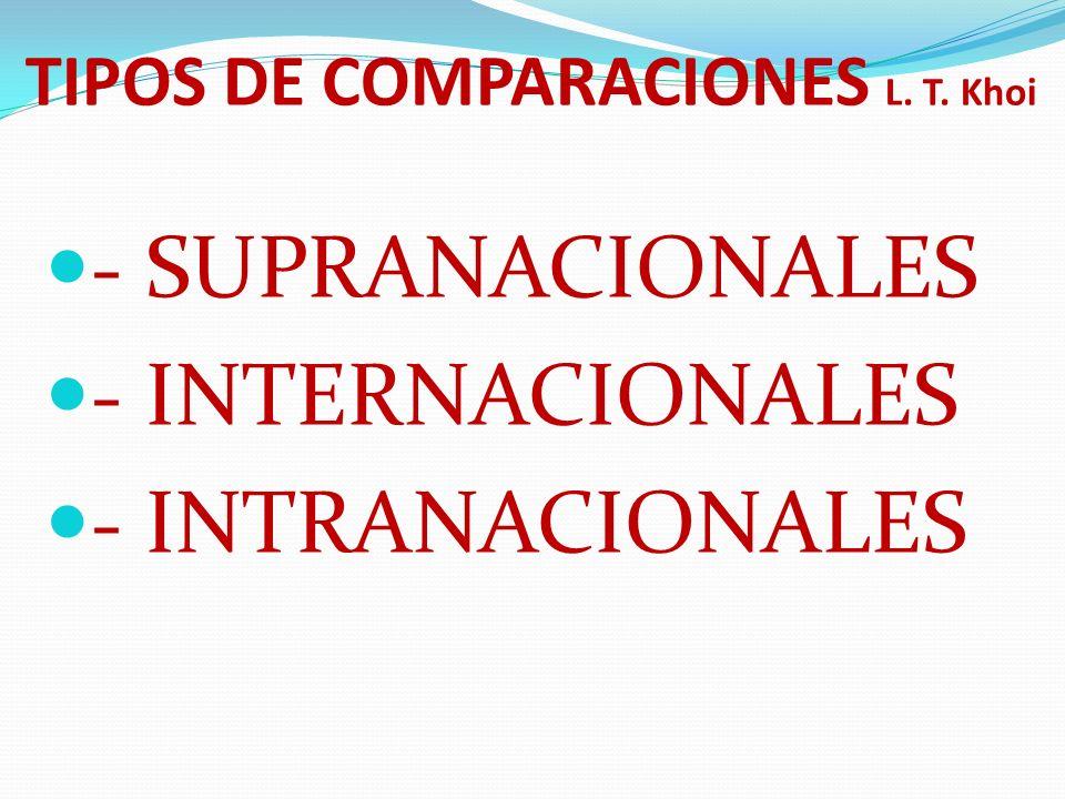 TIPOS DE COMPARACIONES L. T. Khoi