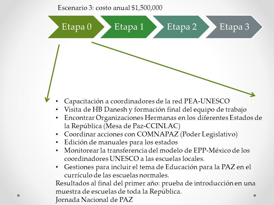 Etapa 0 Etapa 1 Etapa 2 Etapa 3 Escenario 3: costo anual $1,500,000