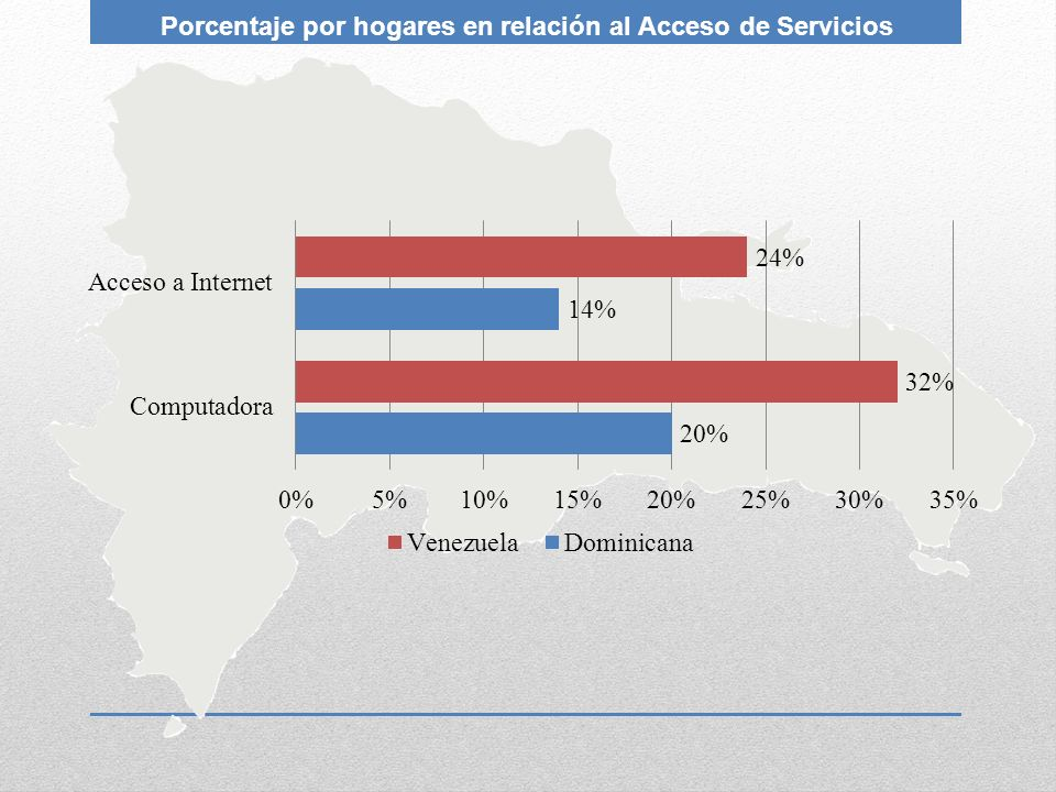 Porcentaje por hogares en relación al Acceso de Servicios