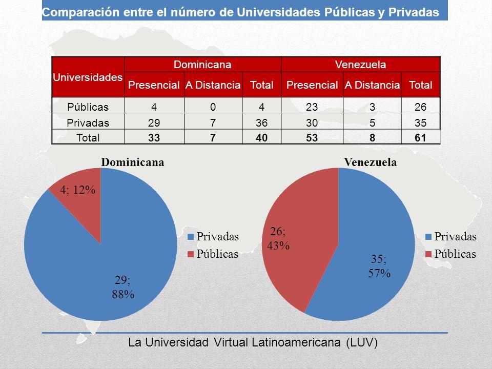 Comparación entre el número de Universidades Públicas y Privadas