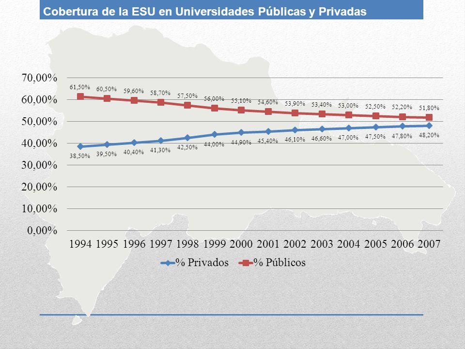 Cobertura de la ESU en Universidades Públicas y Privadas