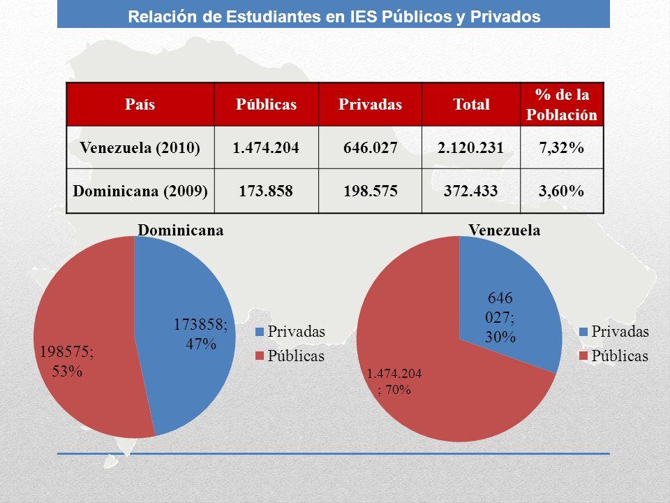 Relación de Estudiantes en IES Públicos y Privados
