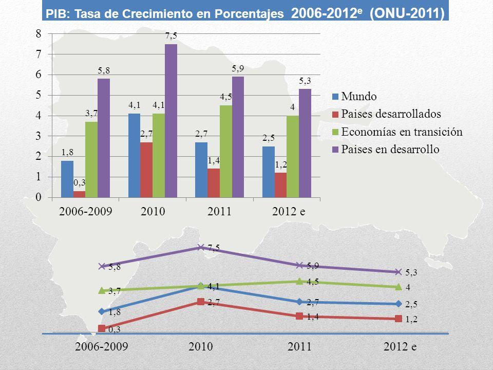 PIB: Tasa de Crecimiento en Porcentajes 2006-2012e (ONU-2011)