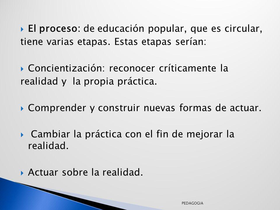 El proceso: de educación popular, que es circular,