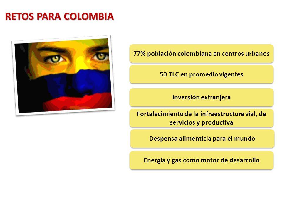 RETOS PARA COLOMBIA 77% población colombiana en centros urbanos
