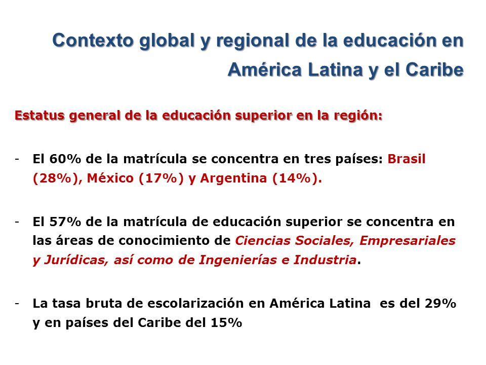 Contexto global y regional de la educación en América Latina y el Caribe