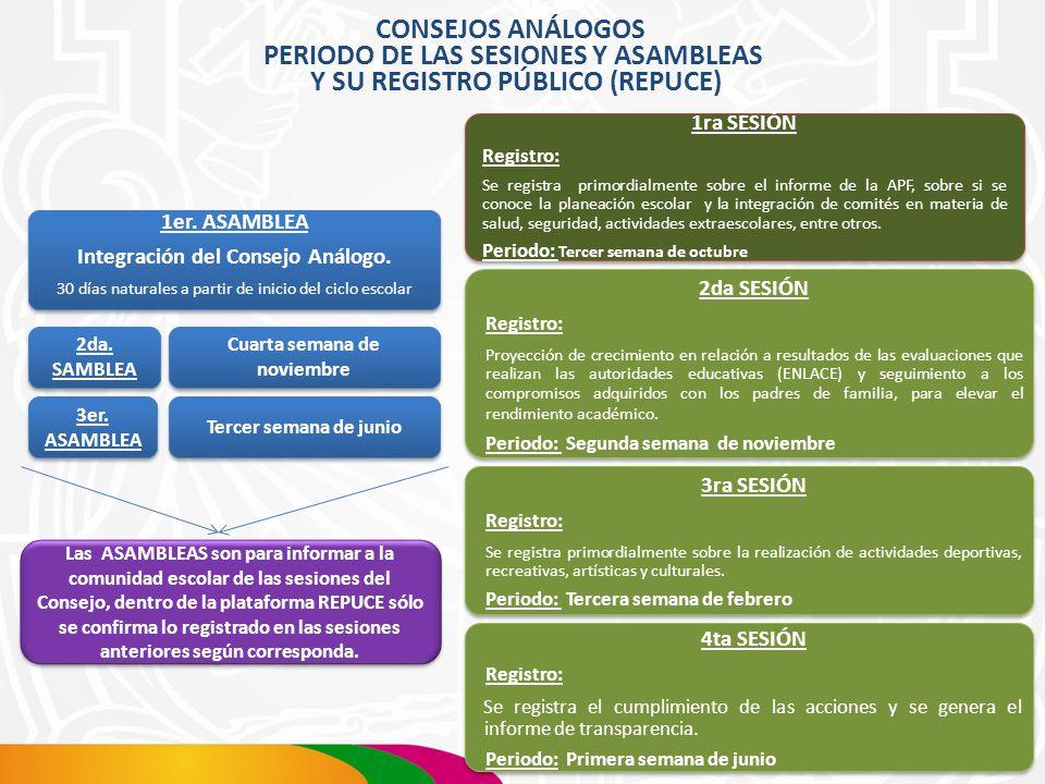 PERIODO DE LAS SESIONES Y ASAMBLEAS Y SU REGISTRO PÚBLICO (REPUCE)