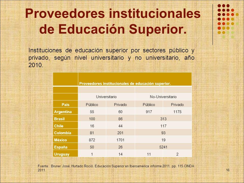 Proveedores institucionales de Educación Superior.