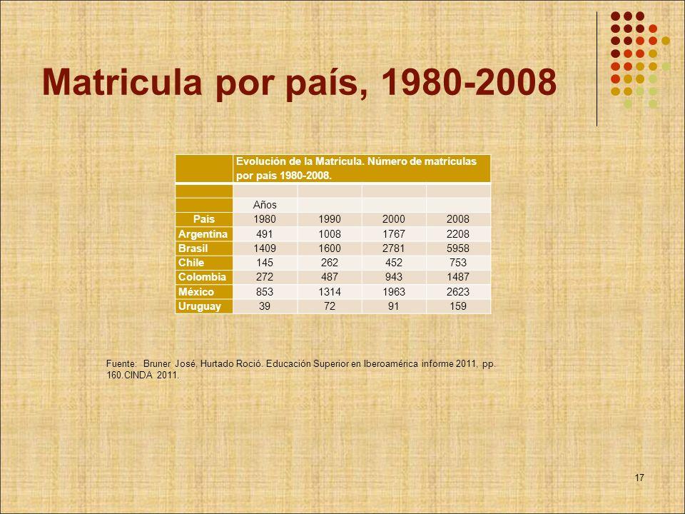 Matricula por país, 1980-2008 Evolución de la Matricula. Número de matriculas por país 1980-2008. Años.