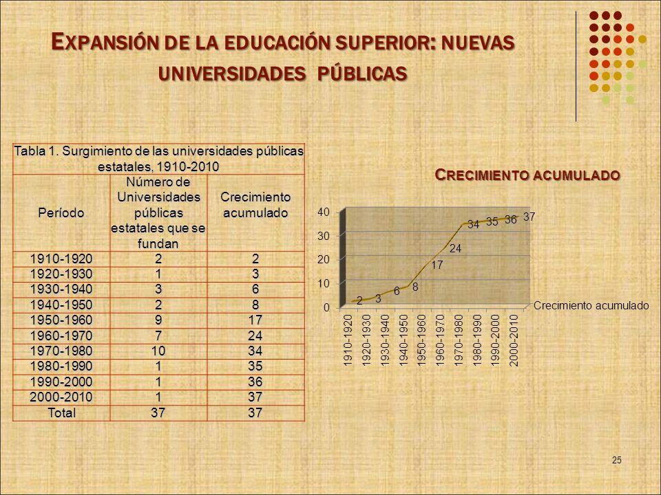 Expansión de la educación superior: nuevas universidades públicas