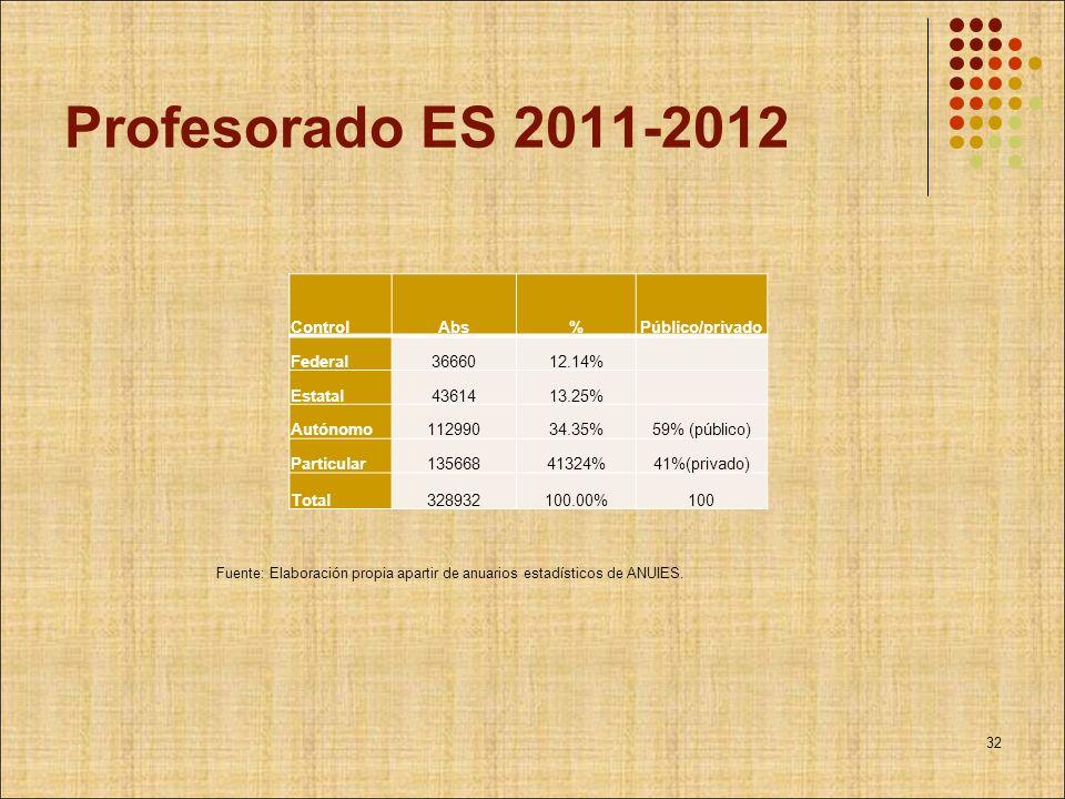 Profesorado ES 2011-2012 Control Abs % Público/privado Federal 36660
