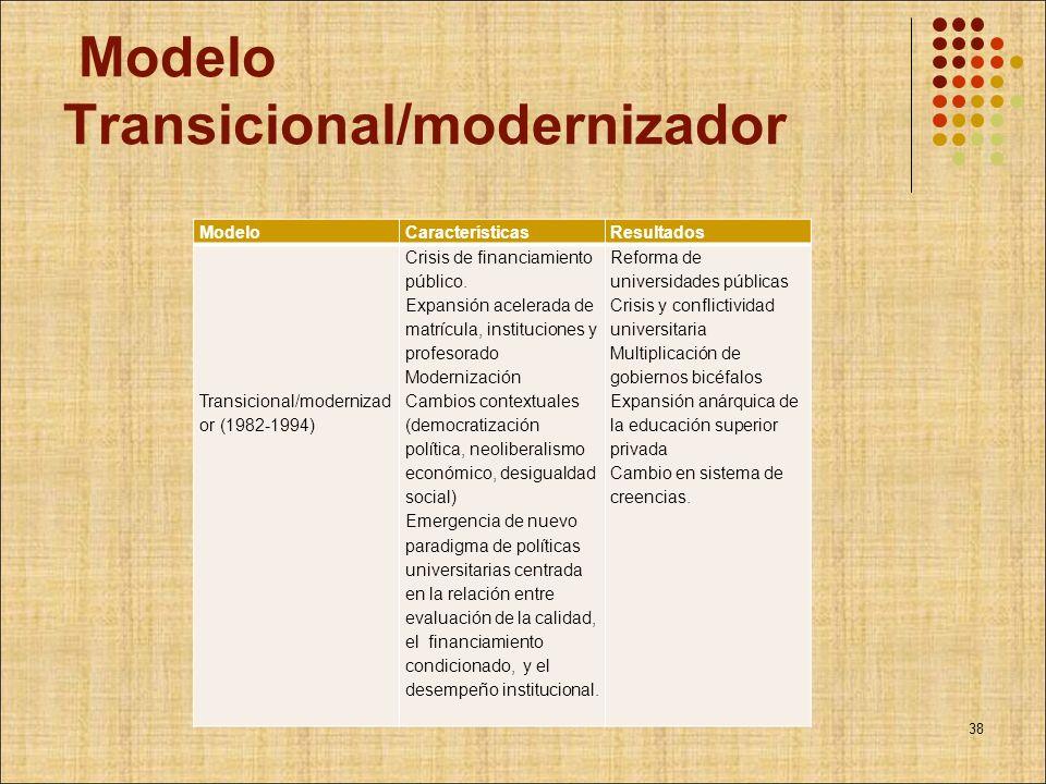 Modelo Transicional/modernizador