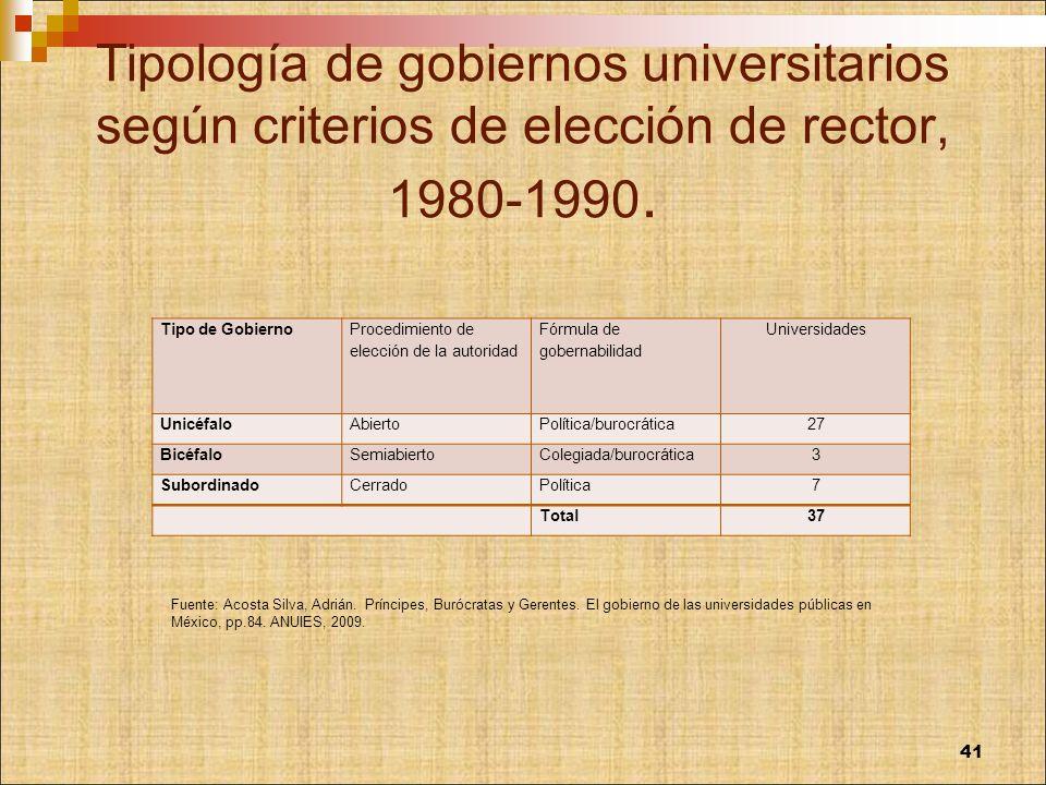 Tipología de gobiernos universitarios según criterios de elección de rector, 1980-1990.