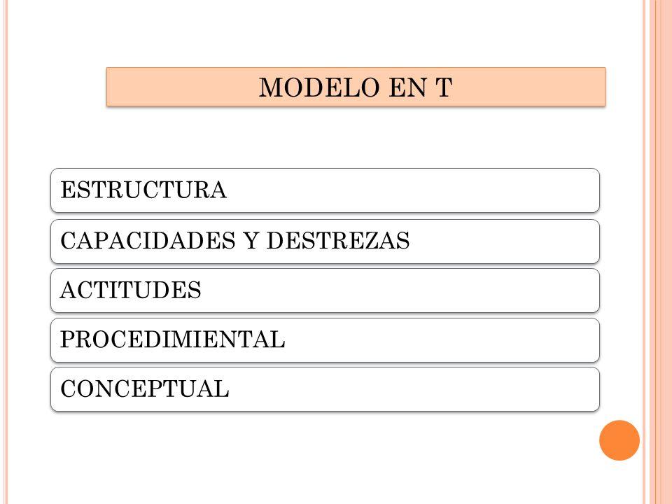 MODELO EN T ESTRUCTURA CAPACIDADES Y DESTREZAS ACTITUDES