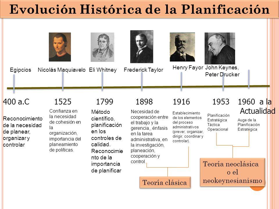 Evolución Histórica de la Planificación