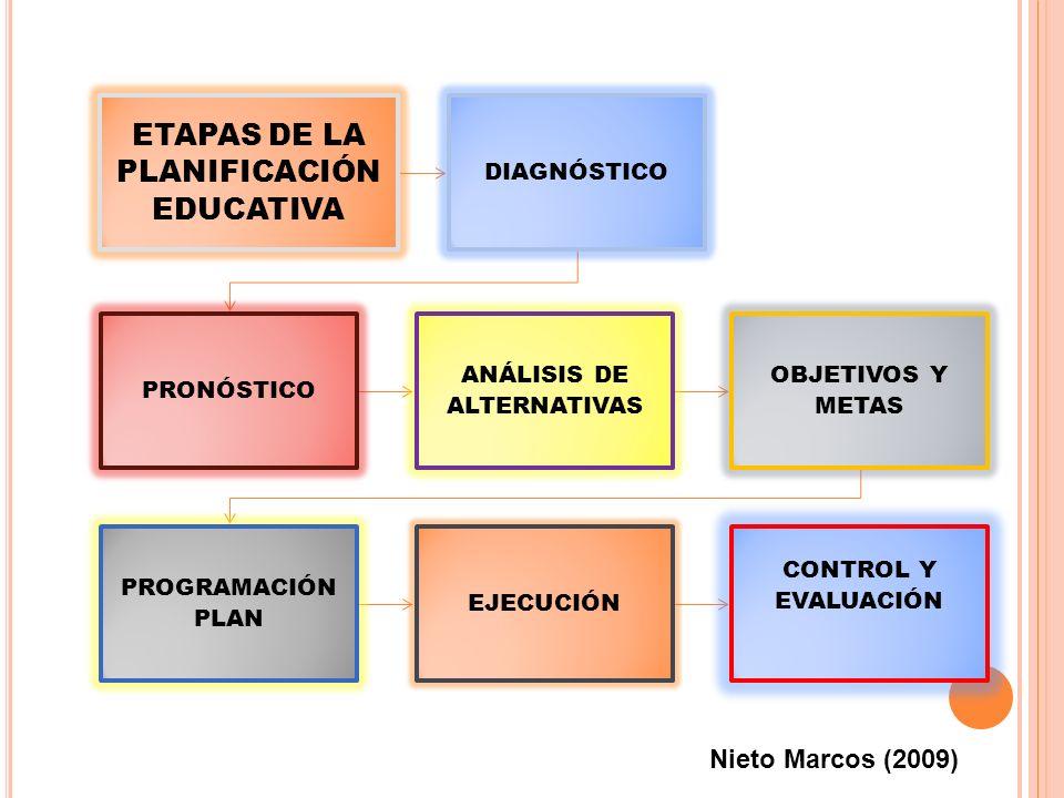ETAPAS DE LA PLANIFICACIÓNEDUCATIVA
