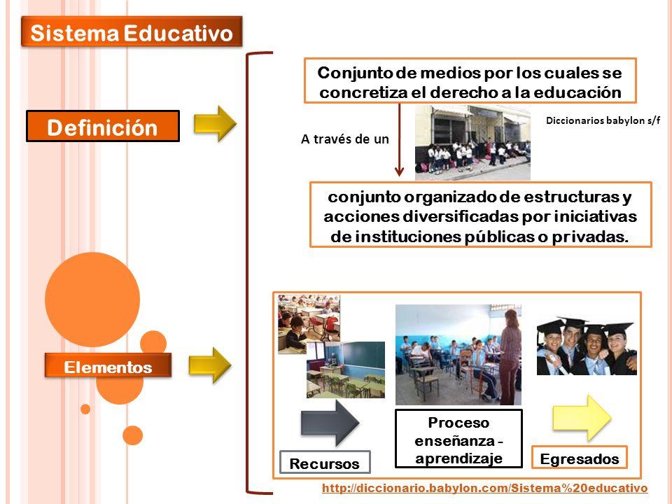 Proceso enseñanza - aprendizaje