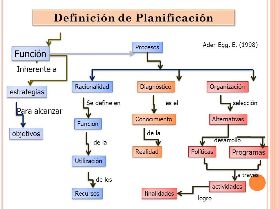 Definición de Planificación