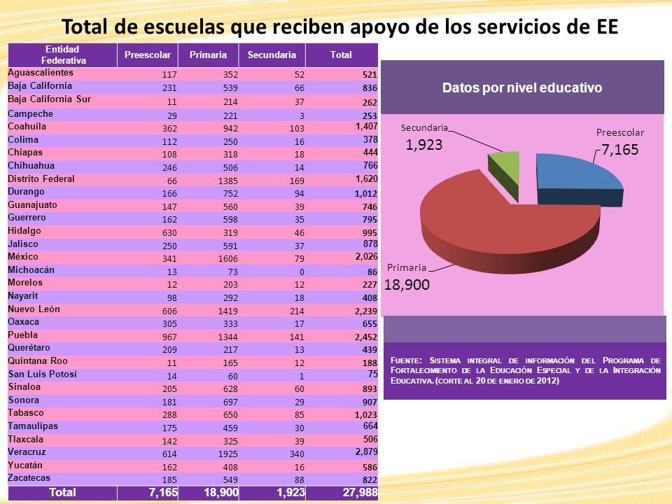 Total de escuelas que reciben apoyo de los servicios de EE