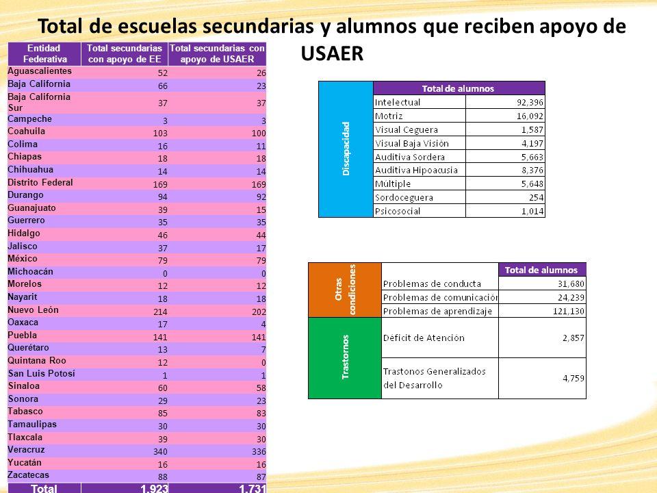 Total de escuelas secundarias y alumnos que reciben apoyo de USAER
