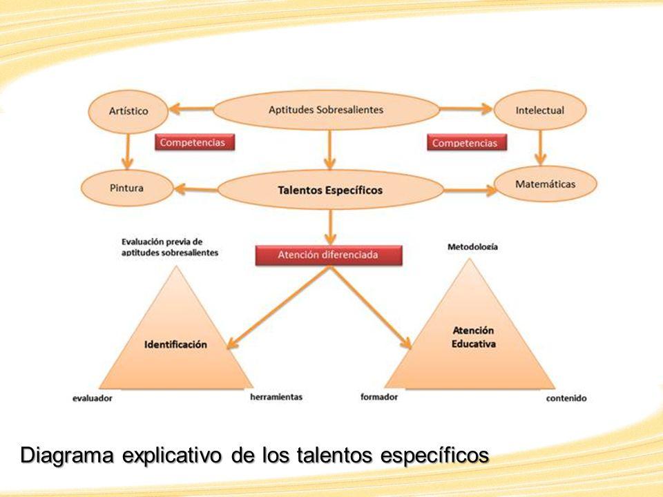 Diagrama explicativo de los talentos específicos