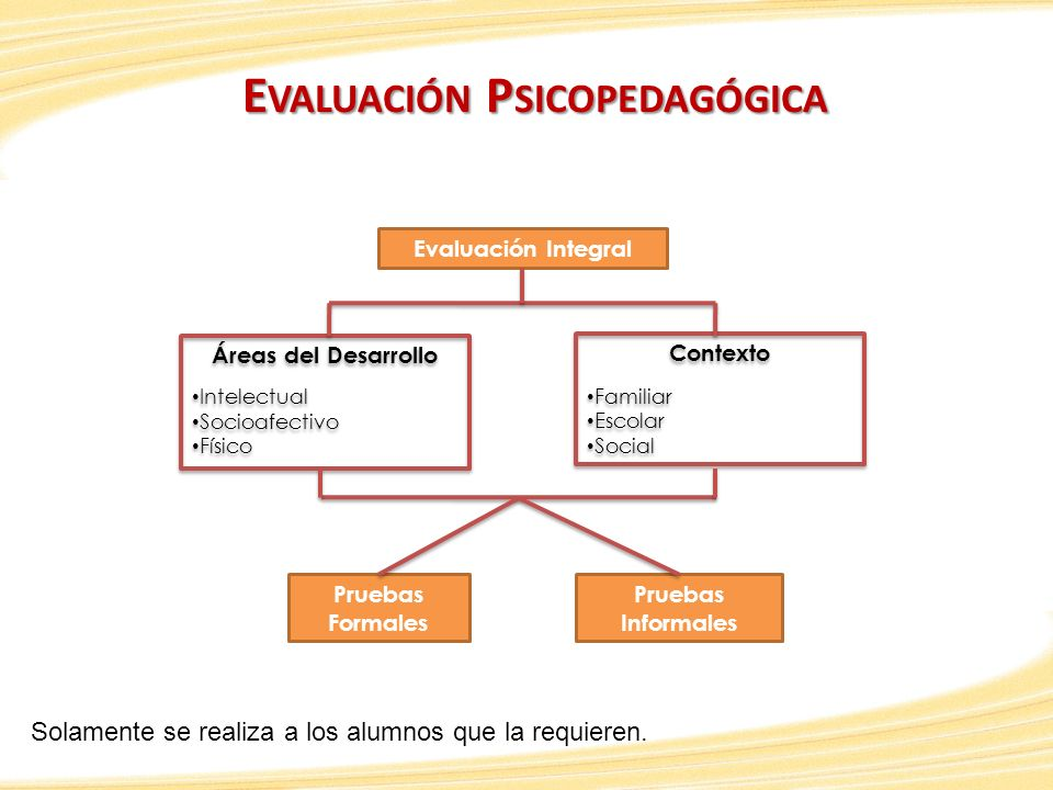 Evaluación Psicopedagógica