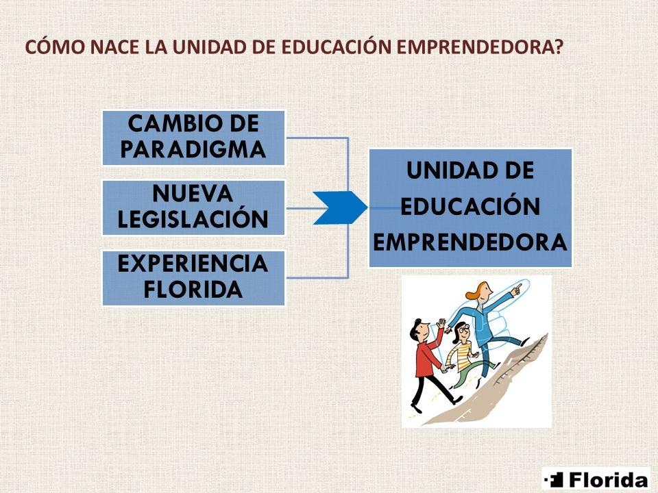 CAMBIO DE PARADIGMA UNIDAD DE EDUCACIÓN NUEVA LEGISLACIÓN EMPRENDEDORA