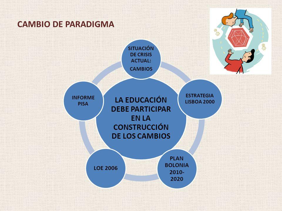 CAMBIO DE PARADIGMA LA EDUCACIÓN DEBE PARTICIPAR EN LA CONSTRUCCIÓN DE LOS CAMBIOS. SITUACIÓN DE CRISIS ACTUAL: