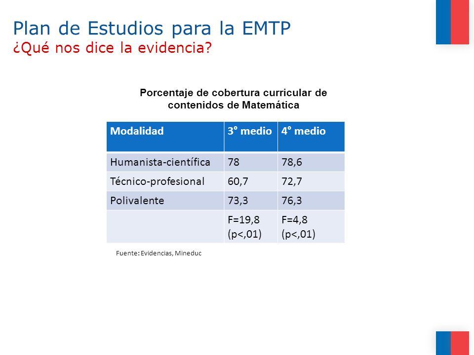 Plan de Estudios para la EMTP ¿Qué nos dice la evidencia
