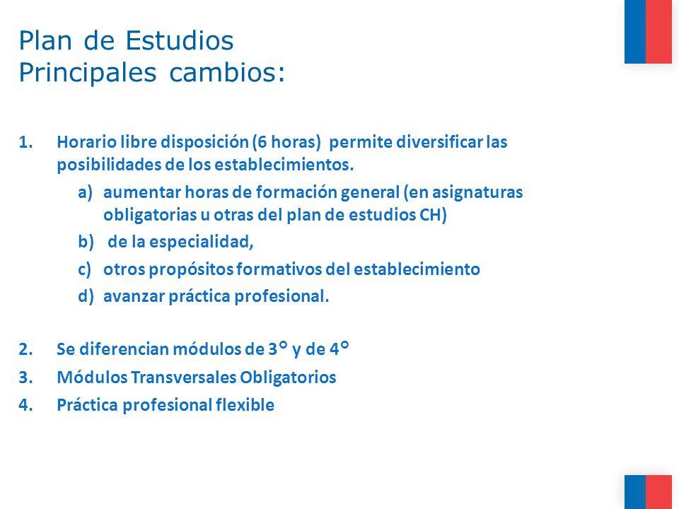 Plan de Estudios Principales cambios: