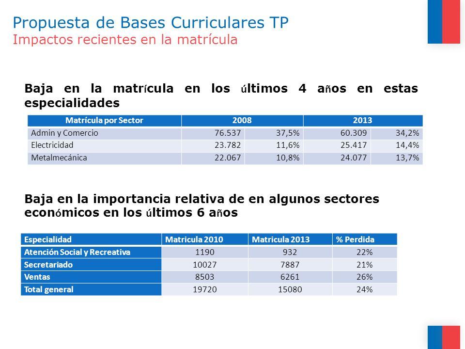 Propuesta de Bases Curriculares TP Impactos recientes en la matrícula