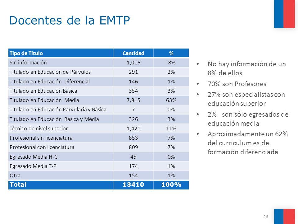 Docentes de la EMTP No hay información de un 8% de ellos