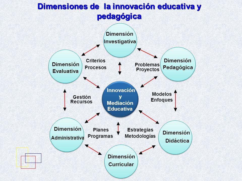 Dimensiones de la innovación educativa y pedagógica