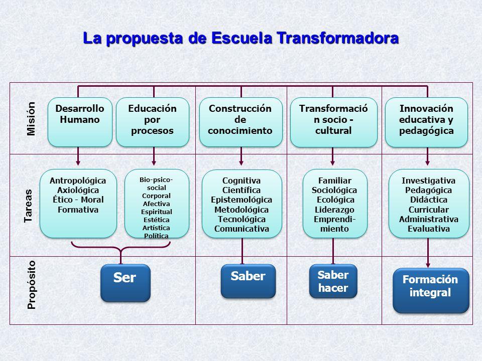 La propuesta de Escuela Transformadora