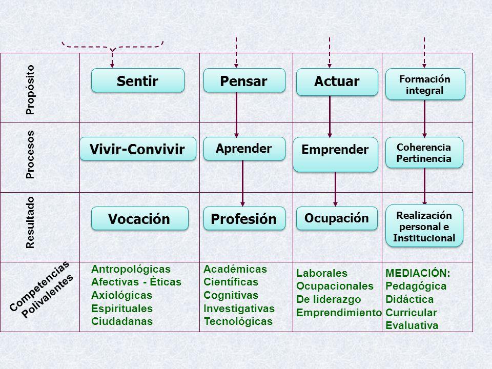 Coherencia Pertinencia Realización personal e Institucional
