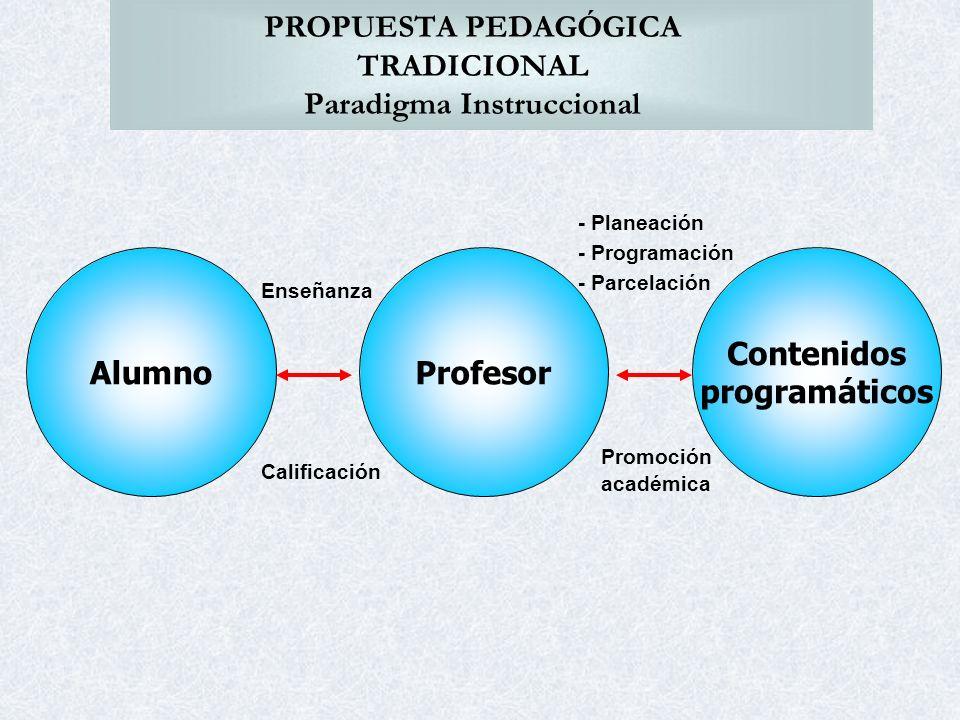 PROPUESTA PEDAGÓGICA TRADICIONAL Paradigma Instruccional