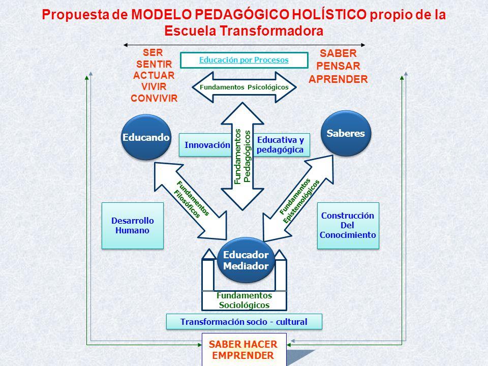 Propuesta de MODELO PEDAGÓGICO HOLÍSTICO propio de la Escuela Transformadora
