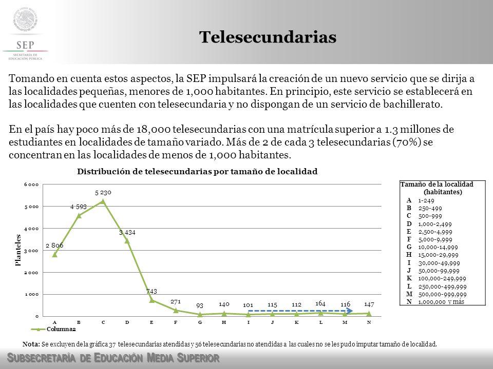 Telesecundarias