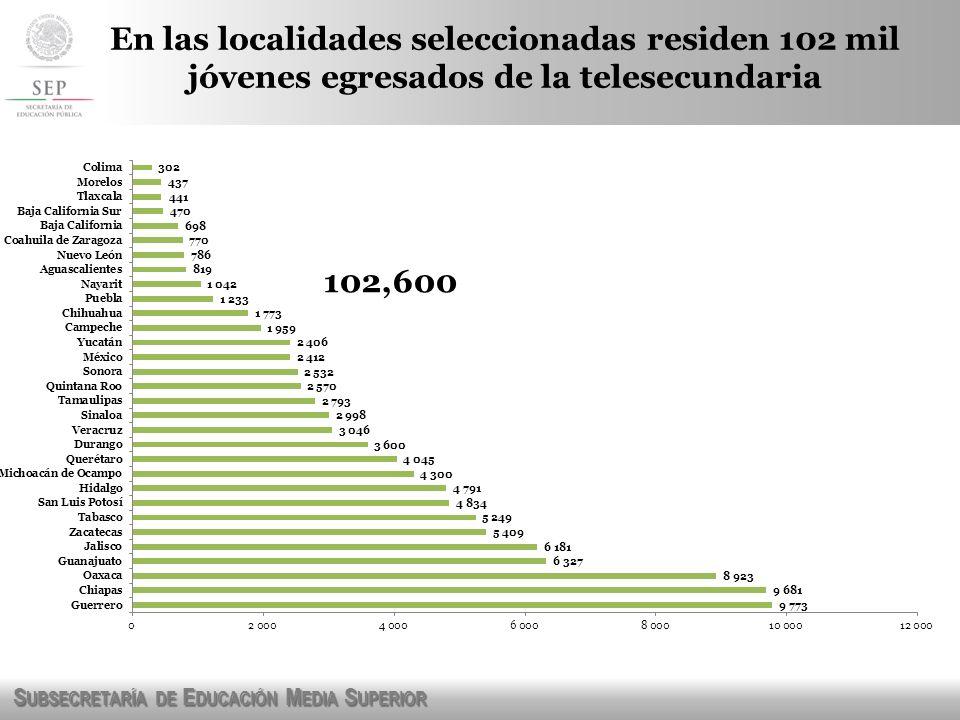 En las localidades seleccionadas residen 102 mil jóvenes egresados de la telesecundaria