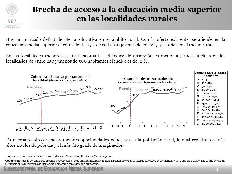 Brecha de acceso a la educación media superior en las localidades rurales